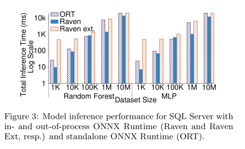 Extending relational query processing with ML inference
